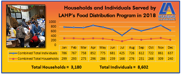 LAHP Food Distribution 2018 Metrics