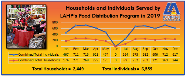 LAHP Food Distribution 2019 Metrics