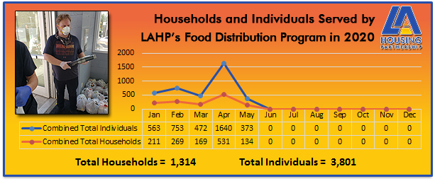 LAHP Food Distribution 2020 Metrics